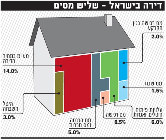 דירה בישראל שליש מיסים
